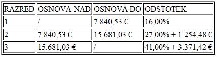 tabela11 Davčne novosti v letu 2013