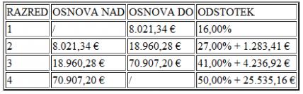 tabela21 e1404045217854 Davčne novosti v letu 2013